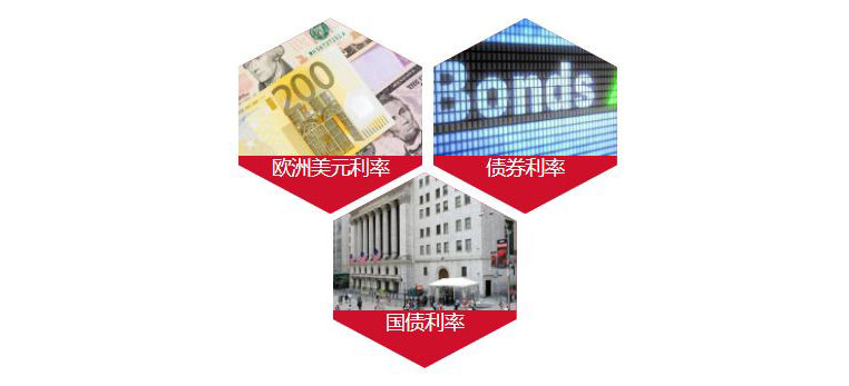interest rate china